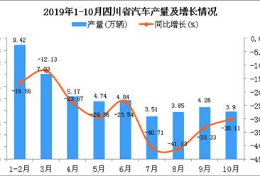 2019年1-10月四川省汽车产量为46.8万辆 同比下降26.37%