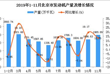2019年1-11月北京市发动机产量为18031.42万千瓦 同比增长4.97%
