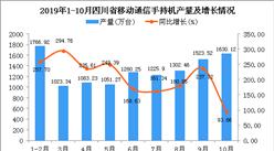 2019年1-10月四川省手机产量为12083.12万台 同比增长196.22%