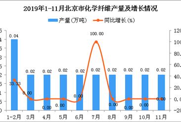 2019年1-11月北京市化学纤维产量同比增长15%