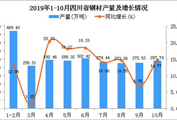 2019年1-10月四川省钢材产量为2715.34万吨 同比增长12.95%