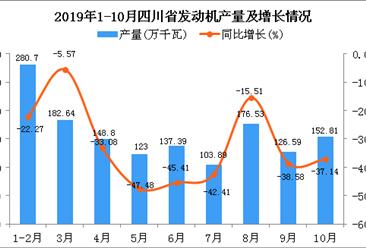 2019年1-10月四川省发动机产量为1455.18万千瓦 同比下降30.75%