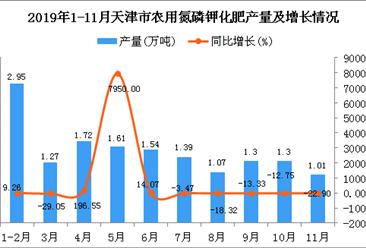 2019年1-11月天津市农用氮磷钾化肥产量为15.16万吨 同比增长12.38%
