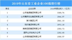 2019年山東省工業企業100強排行榜