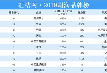 2019胡润品牌榜重磅出炉:贵州茅台占据榜首(附全榜单)