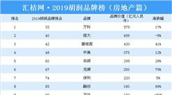 2019胡润品牌榜(房地产篇):万科品牌价值第一(附榜单)