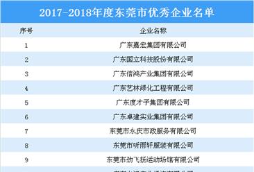2017-2018年度东莞市优秀企业名单出炉:嘉宏集团等企业上榜(附名单)