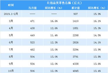 2019年1-11月全国日用品行业零售情况分析:零售额同比增长13.9%(表)