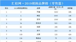 2019胡润品牌榜(零售篇):天猫位居第一(附榜单)