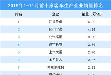 2019年1-11月中国客车生产企业销量排行榜