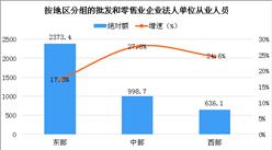 批发和零售业就业规模不断扩大 人均营业收入有所提高