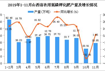 2019年1-11月山西省农用氮磷钾化肥产量同比增长10.53%