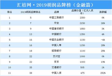 2019胡润品牌榜(金融篇):工商银行/平安/建设银行位居前三(附榜单)