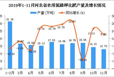 2019年1-11月河北省农用氮磷钾化肥产量同比下降1.41%