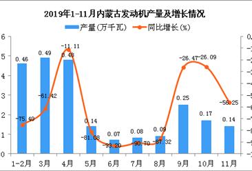 2019年1-11月内蒙古发动机产量为2.37万千瓦 同比下降70.04%