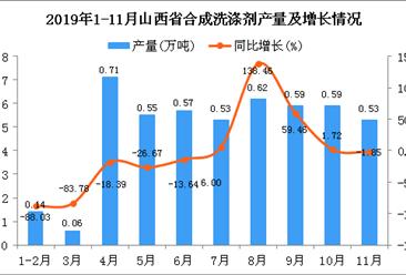 2019年1-11月山西省合成洗涤剂产量为6.53万吨 同比增长7.58%