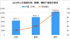 2019年1-11月鋼鐵行業運行情況分析:鋼材進出口雙雙下降