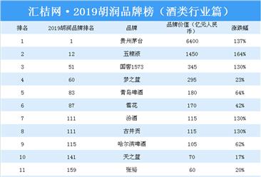 2019胡润品牌榜(酒类篇):贵州茅台霸榜(附榜单)