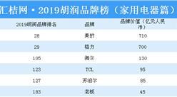 2019胡润品牌榜(家电篇):美的位居榜首(附榜单)