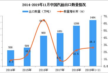 2019年1-11月中国汽油出口量为1464万吨 同比增长26.2%