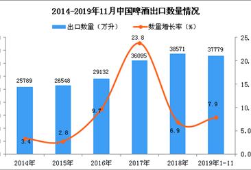 2019年1-11月中国啤酒出口量为37779万升 同比增长7.9%