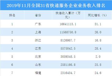2019年11月全国31省快递服务企业业务收入排行榜