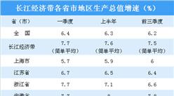2019年前三季度长江经济带11省市经济PK:云南贵州发展潜力大(图)