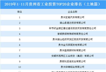 产业地产投资情报:2019年1-11月贵州省工业投资top20企业排名(土地篇)