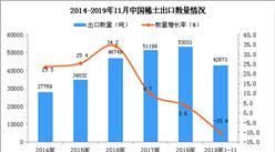 2019年1-11月中國稀土出口量及金額增長情況分析