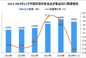 2019年1-11月中国美容化妆品及护肤品出口量同比增长0.6%
