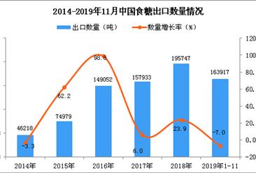 2019年1-11月中国食糖出口量同比下降7%