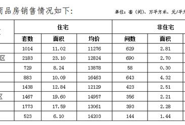 2019年11月郑州各区新房及二手房成交数据分析:房价涨了吗(图)