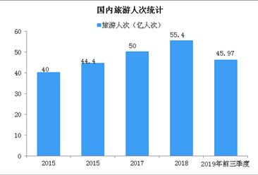 2019年前三季度国内旅游人数45.97亿人次 同比增长8.8%(图)
