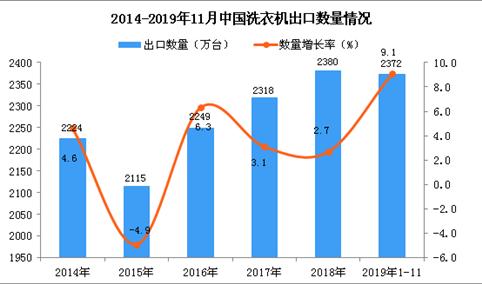 2019年1-11月中国洗衣机出口量为2372万台 同比增长9.1%