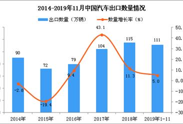 2019年1-11月中国汽车出口量为111万辆 同比增长5%