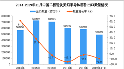 2019年1-11月中國二極管及類似半導體器件出口量同比下降9%