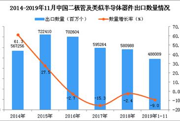 2019年1-11月中国二极管及类似半导体器件出口量同比下降9%