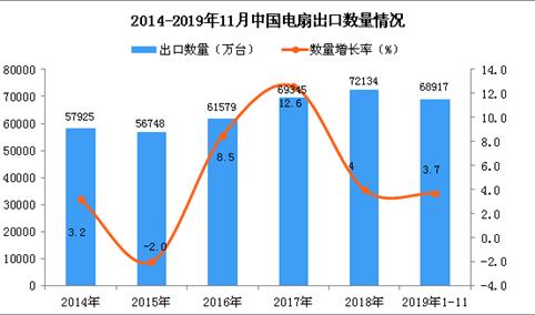 2019年1-11月中国电扇出口量及金额增长情况分析