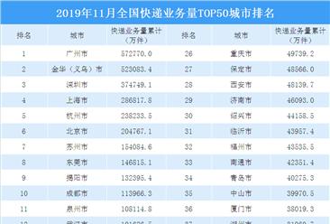 2019年11月全国快递业务量top50城市排行榜