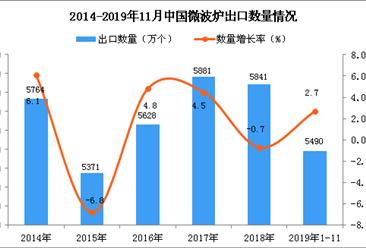 2019年1-11月中国微波炉出口量为5490万个 同比增长2.7%