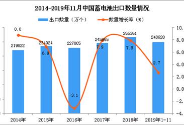 中国蓄电池出口量为248620万个 同比增长2.7%