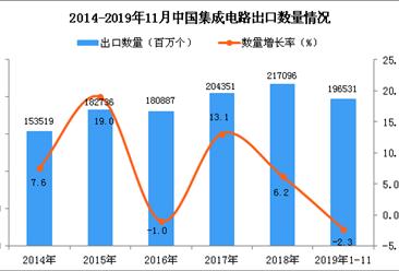 2019年1-11月中国集成电路出口量为196531百万个 同比下降2.3%