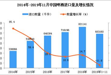 2019年1-11月中国啤酒进口量同比下降11.8%