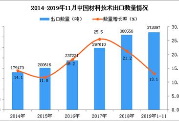 2019年1-11月中国材料技术出口量同比增长13.1%