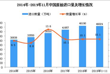 2019年1-11月中国原油进口量为46024万吨 同比增长10.1%