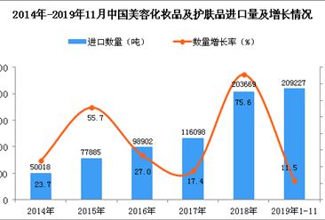 2019年1-11月中国美容化妆品及护肤品进口量同比增长11.5%