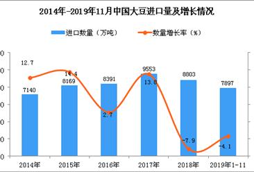 2019年1-11月中国大豆进口量为7897万吨 同比下降4.1%