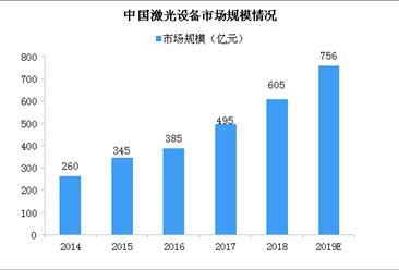 激光行業前景廣闊 中國激光設備市場規模超700億(圖)