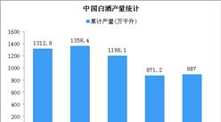 2019年中國白酒行業經營情況回顧及2020年發展趨勢預測(附數據圖)