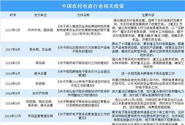 """四部門發文:實施""""互聯網+""""農產品出村進城工程 中國農村電商行業發展現狀分析"""